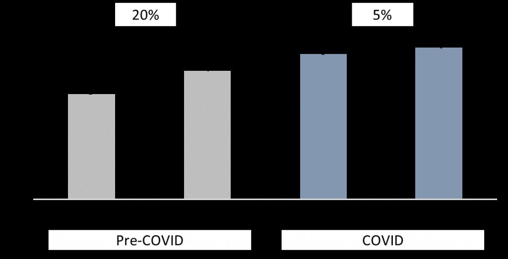 graph comparing pre-COVID and COVID basket sizes