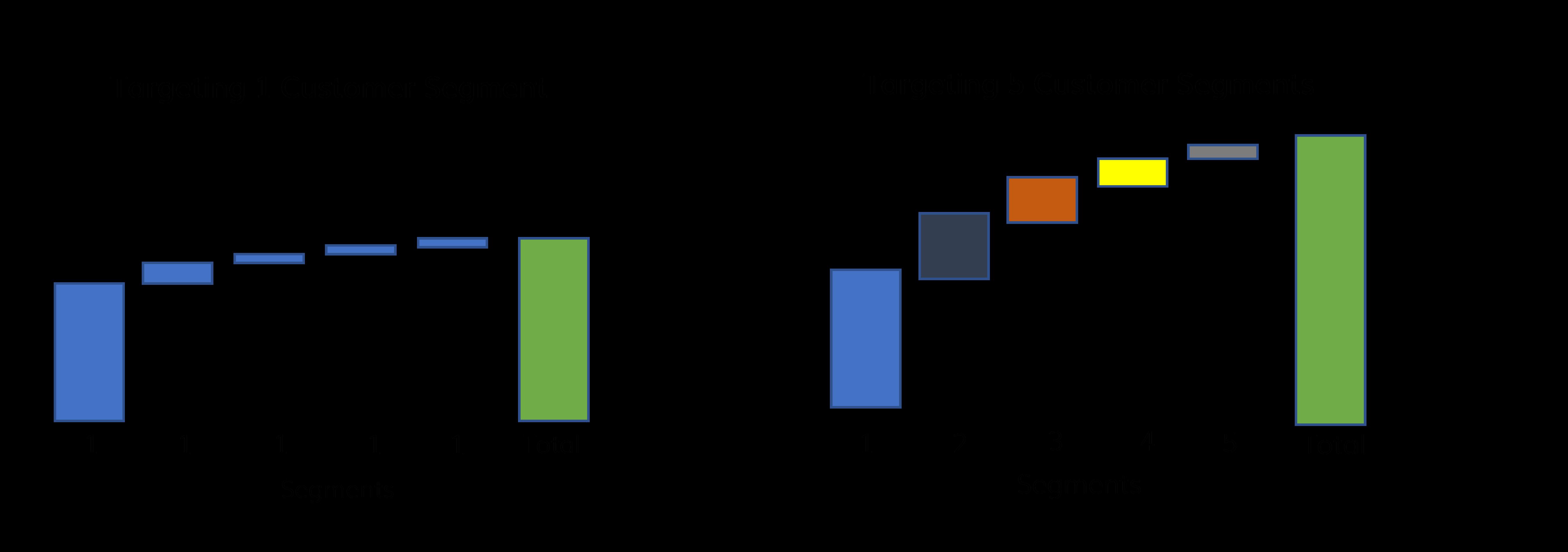 Customer Segments Comparison