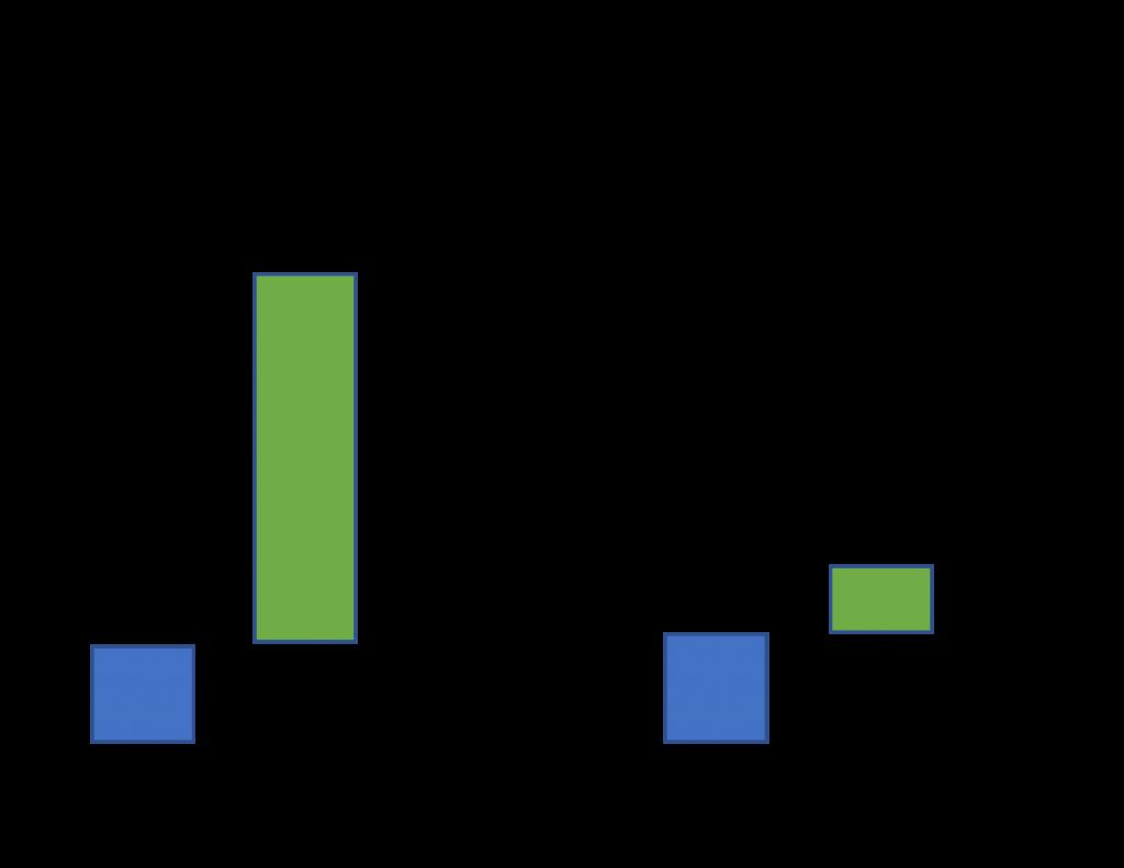 Item vs Halo incremental sales